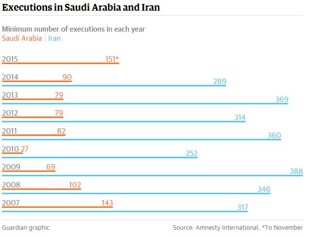 Eksekusi mati Iran & Saudi