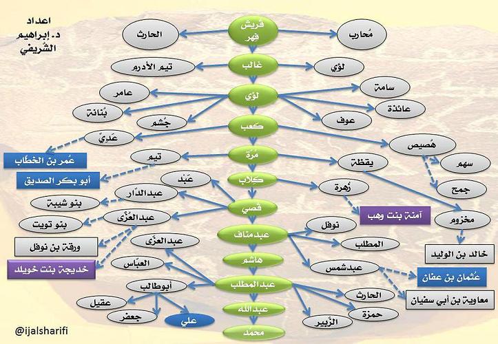 skema nasab nabi muhammad dan quraisy